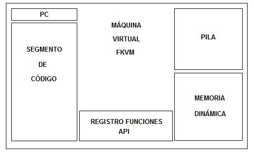 Estructura Máquina Virtual FKVM