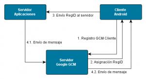 Proceso General GCM