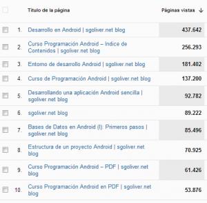 paginas-mas-vistas-2012